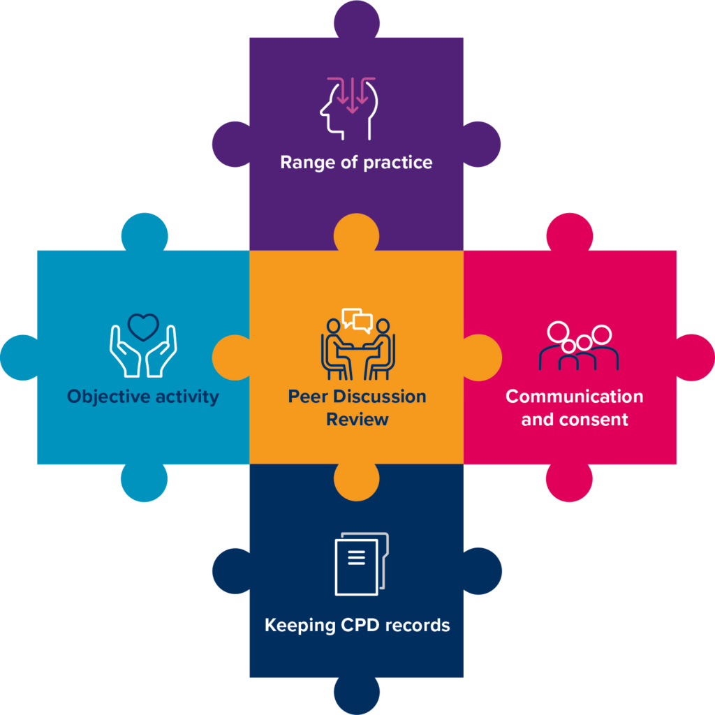A graphic illustrating the different components of the CPD scheme: Range of practice, Communication and consent, Keeping CPD records, Peer Discussion Review, Objective activity